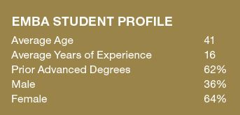 Executive MBA student profile