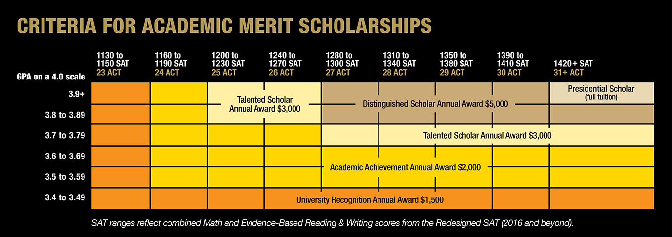 criteria for academic merit scholarships