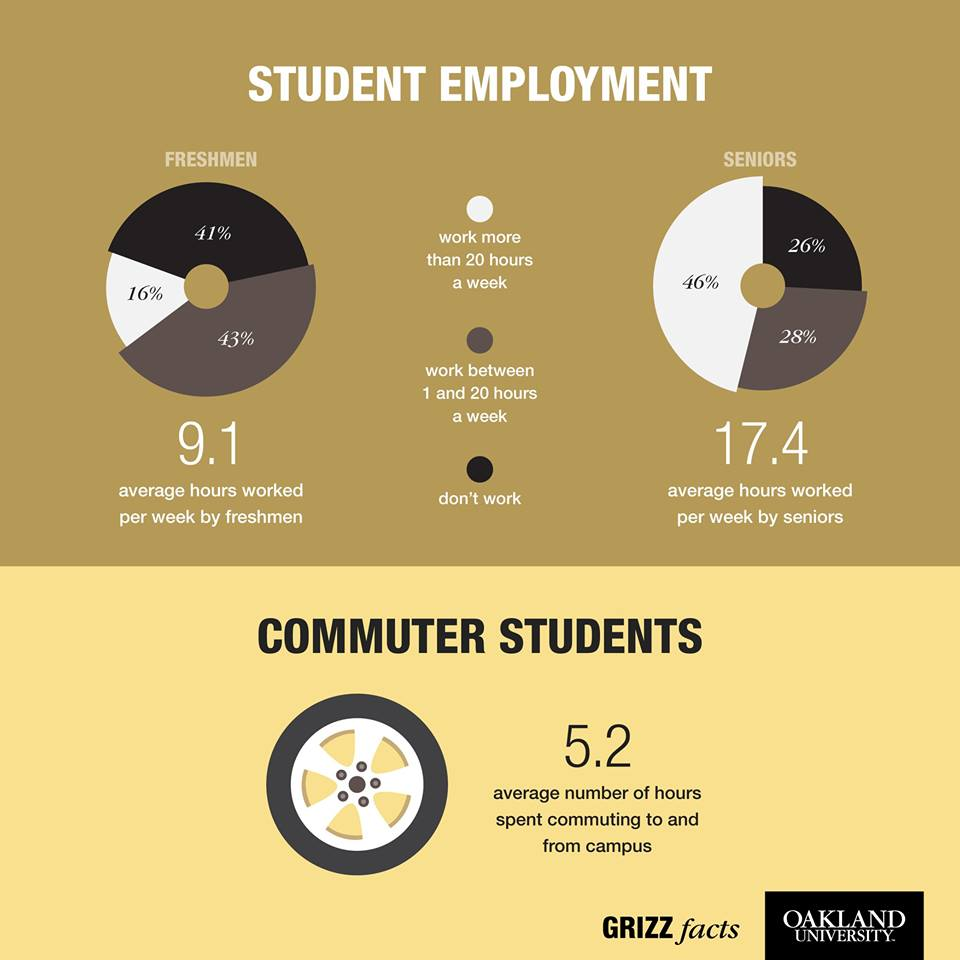 Commute and work grizz fact