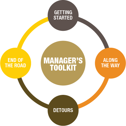 Oakland University Campus Map >> Managers Toolkit - University Human Resources - Oakland University
